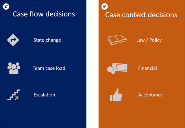 dynamic-case-management-types
